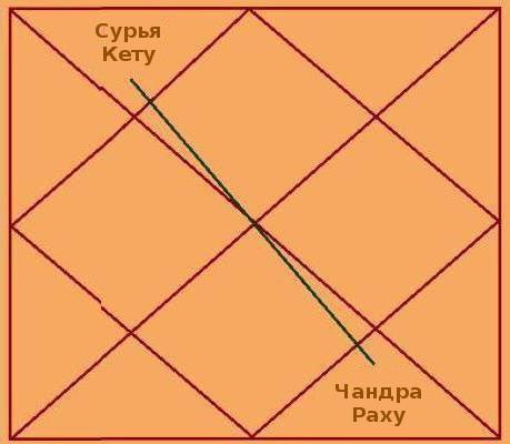 ***Затемнення з точки зору Тантра-Джйотішу [Ведичної астрології] ***