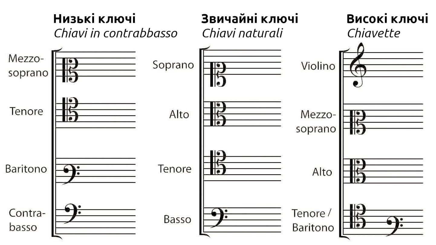 *** 12 основних і допоміжних музичних ключів chiave — знак лінійної нотації звуковисотного значення нот ***