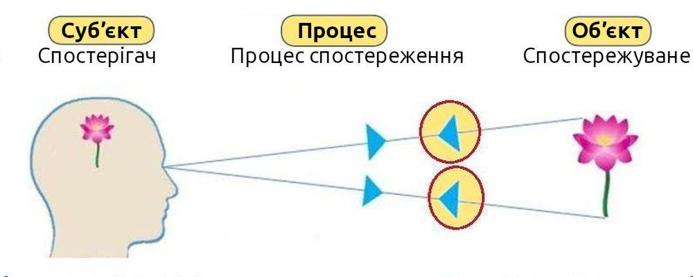 ««« Об'єкт — Процес — Суб'єкт | Спостерігач — Процес спостереження — Спостережуване »»»
