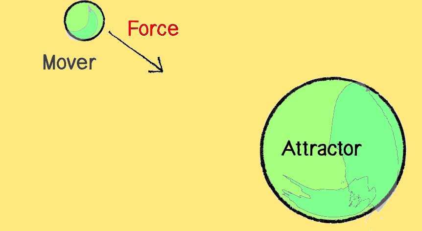«« Сила - це дія як впливає вплив »» «« Сила - це міра або фактор дії як впливає вплив — force »»