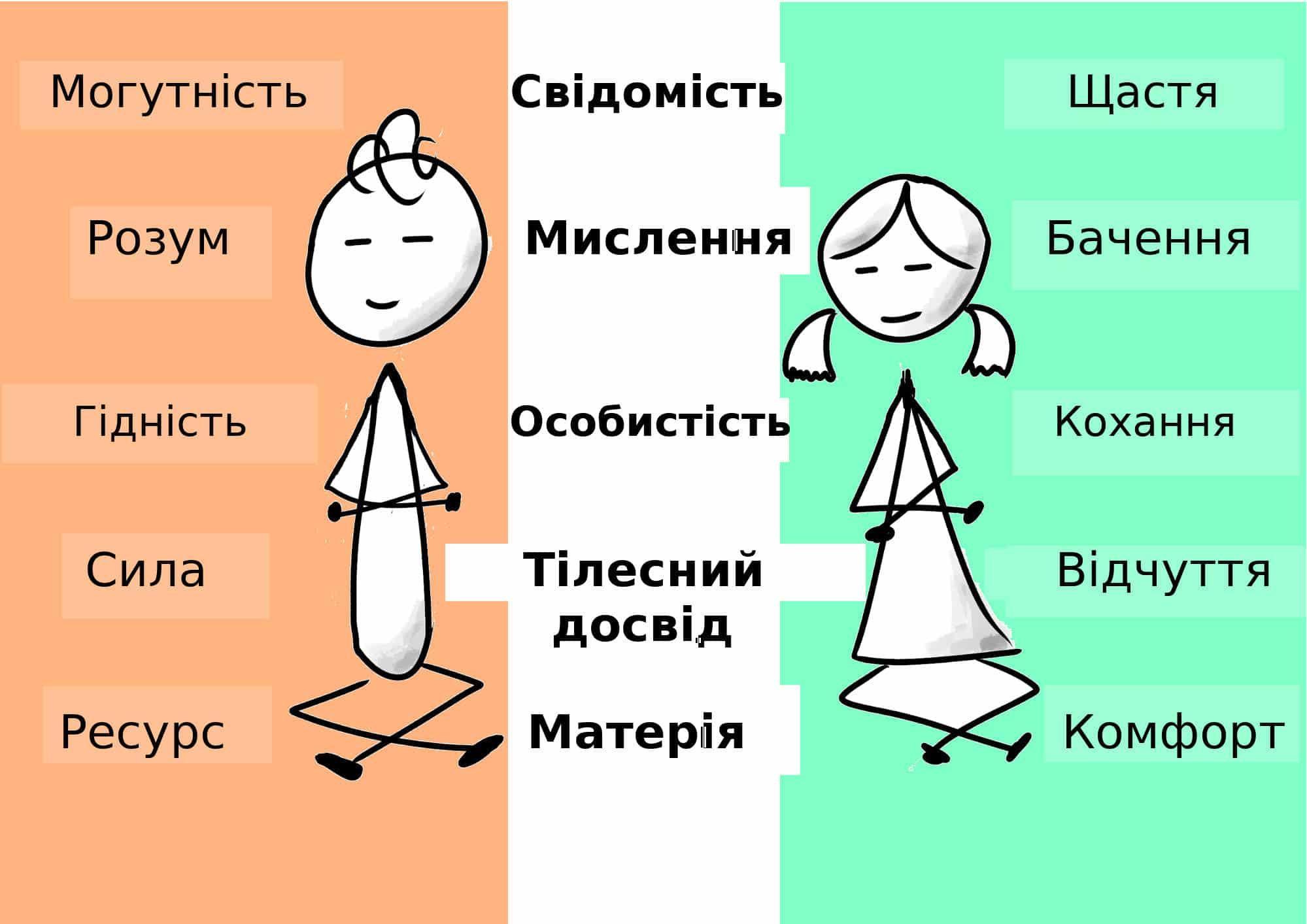 *** 1 Пастка ілюзорного соціального щастя 2 Показне-і-справжнє 3 Жіноче Щастя ***