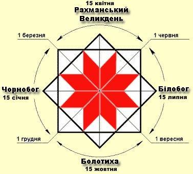 *** Рахманський Великдень — Суха Права Середа — Преполовеніє — свято стародавнє українське і білоруське ***