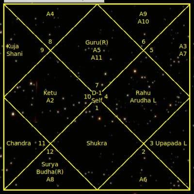 *** Карта народження та року — Карта Життя та річна — Кундалі | Джйотіш Астрологія Ведична Відічна ***