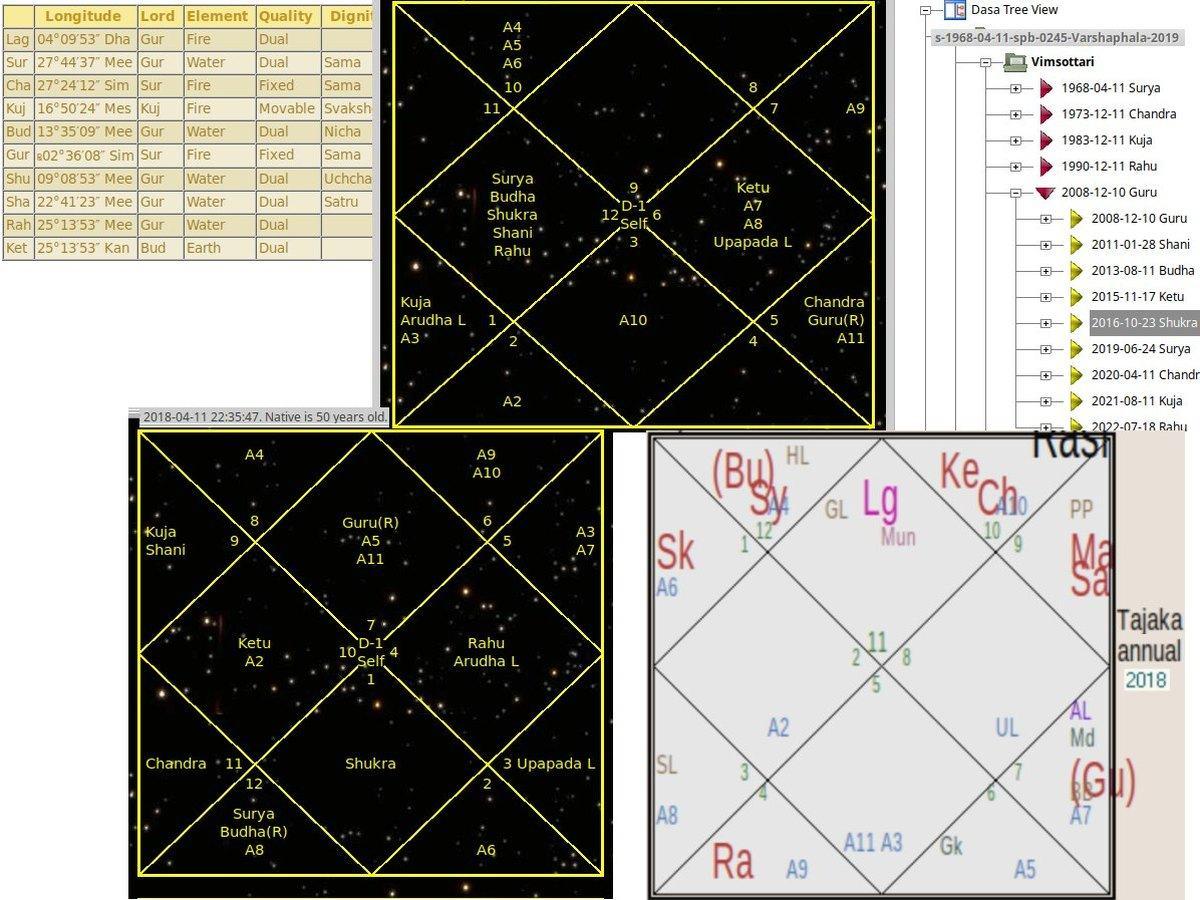 *** Карта народження та карта року — Карта Життя та річна карта — Кундалі | Джйотіш Астрологія Ведична Відічна ***