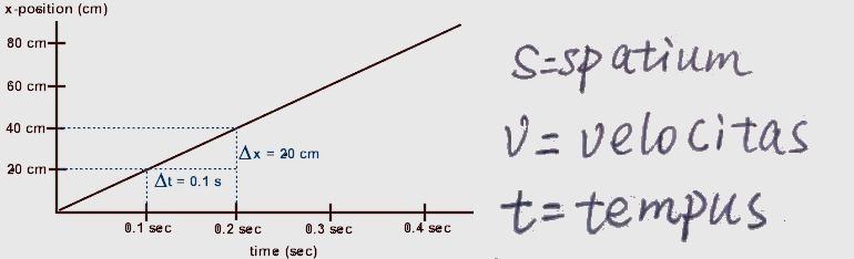 *** Відстань - швидкість - час | Span - velocity - time ***