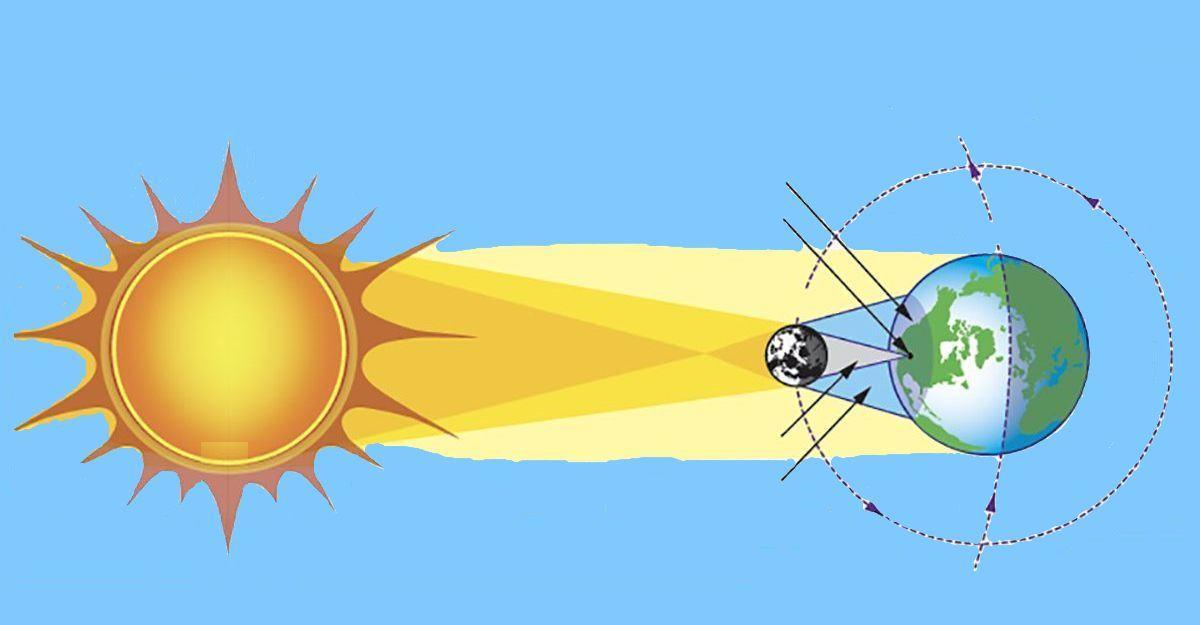 *** Повне Сонячне затемнення total-solar-eclipse -- Sun-Earth-eclipse ***